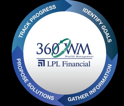 Home - 360 Wealth Management